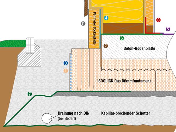 Holzrahmenbau mit Stülpschalung