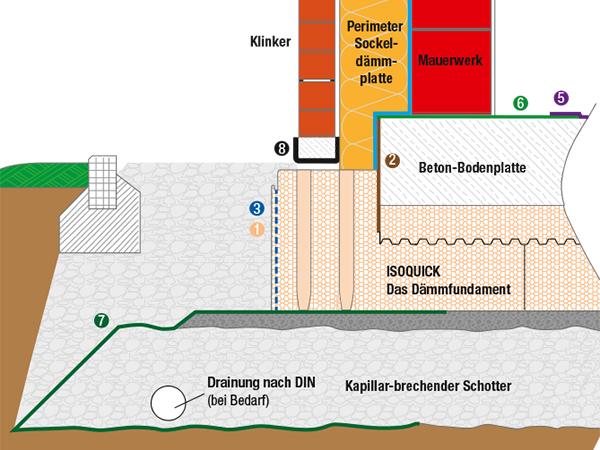 zweischaliges Mauerwerk mit Kerndämmung